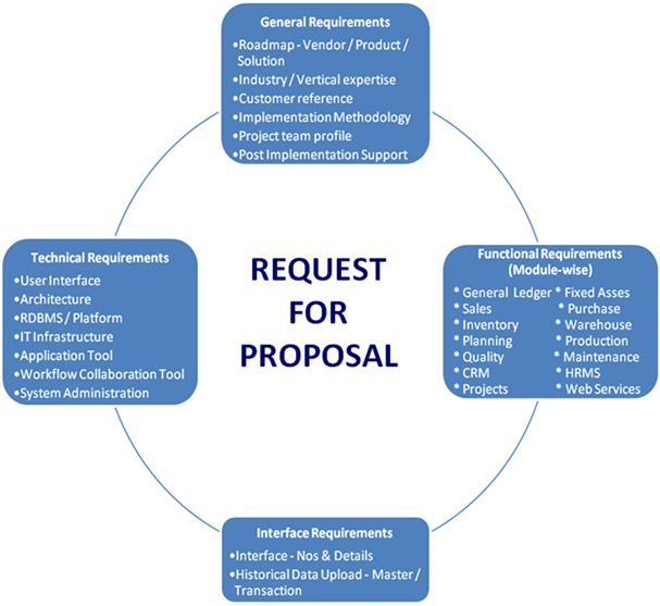 erp proposal One of the first major milestones in any erp implementation is the receipt of the  erp software proposal this typically outlines anticipated scopes, costs,.