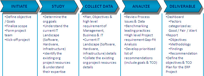 ERP Product, Vendor Evaluation, Selection, Negotiation, Demo, RFP