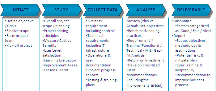 a study case about a software project management success metrics Project and process metrics classifying the process essential for a project's success to know about project & process metrics for project management.