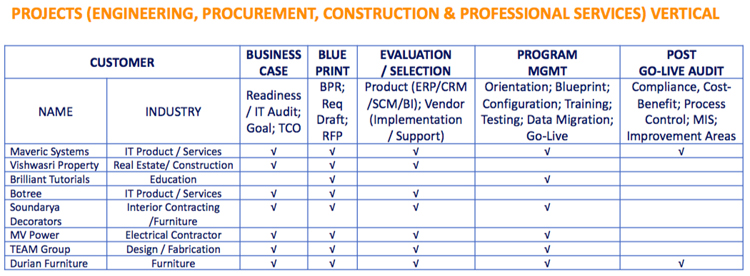Erp consulting selection program management post implementation verticals malvernweather Image collections